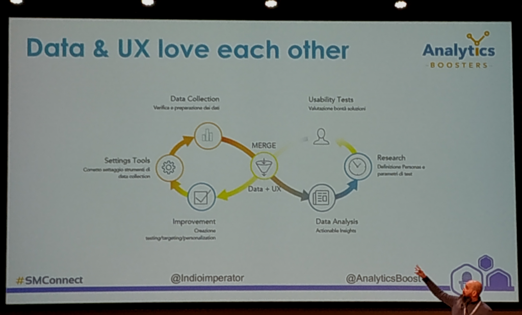 When Data fall in love with UX & CRO