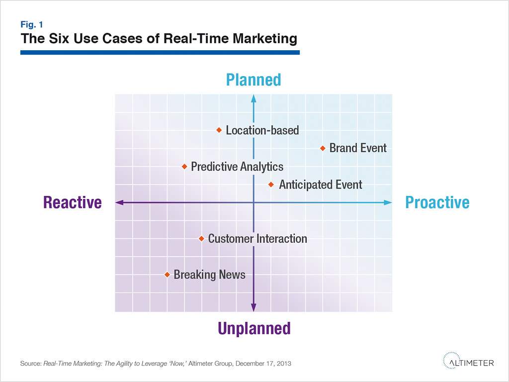 Real-time marketing strategy